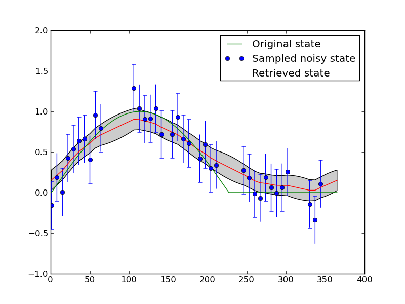 Spatial And Multi Scale Data Assimilation Examples Eoldas Users